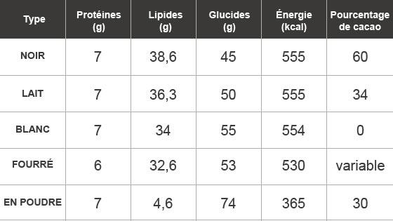 Tableau récapitulatif par type de chocolat pour 100 g (moyenne)